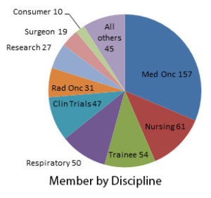 Member-by-discipline_Jan2016