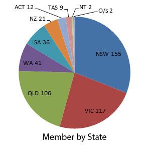 Members-by-State_Jan2016