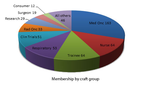 Membership-by-Craft-Group_April2016