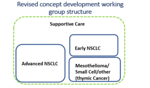 clinical trial development working groups